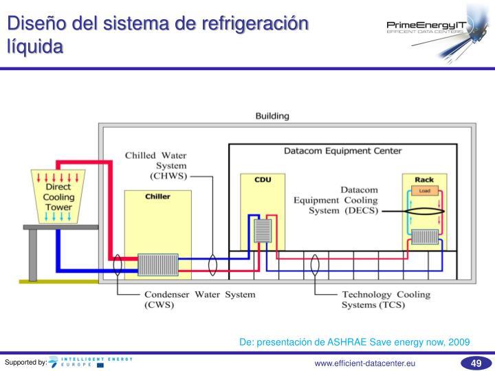 Diseño del sistema de refrigeración líquida