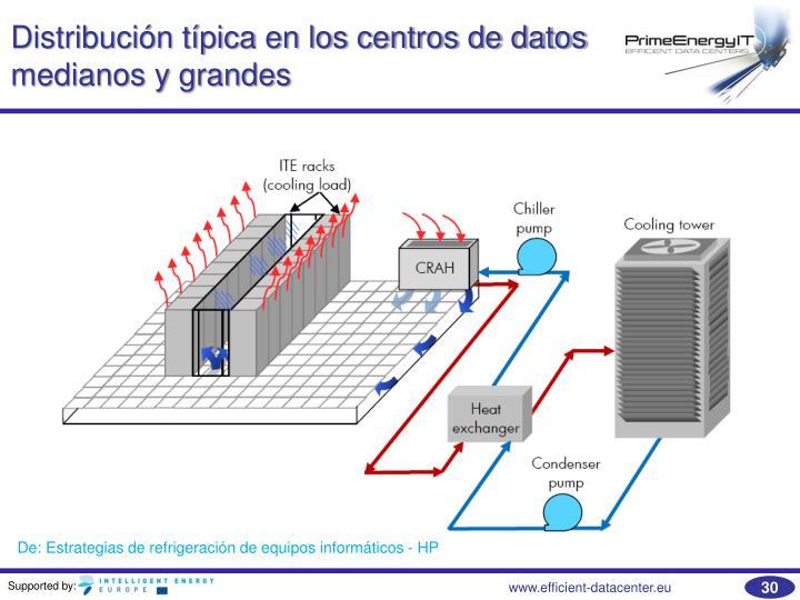 Distribución típica en los centros de datos medianos y grandes