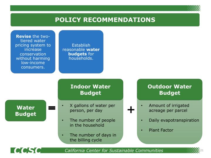 Indoor Water Budget