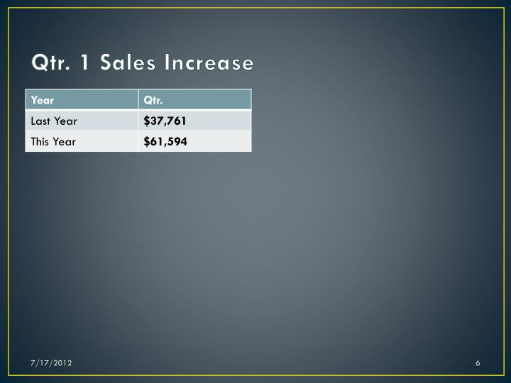 Qtr. 1 Sales Increase