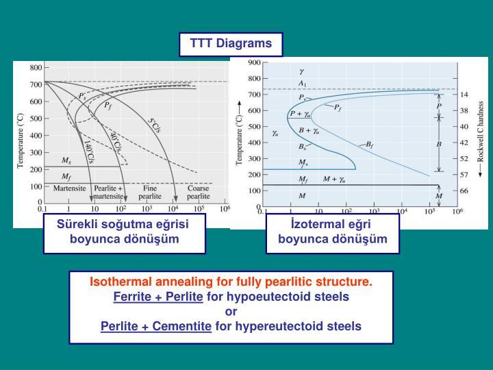 TTT Diagrams