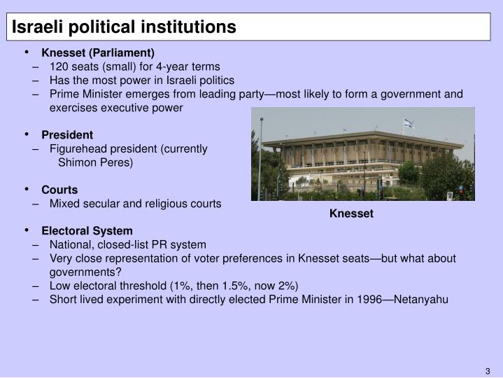Israeli political institutions