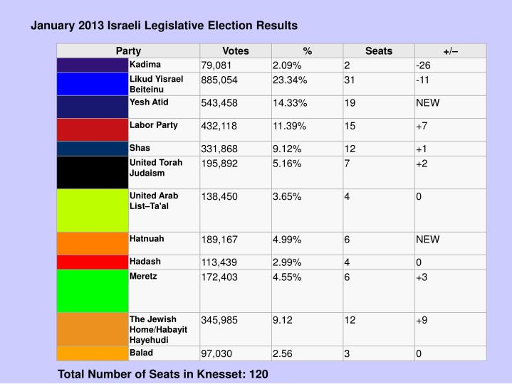 January 2013 Israeli Legislative Election Results
