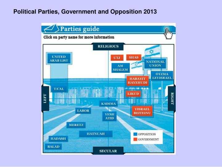 Political Parties, Government and Opposition 2013