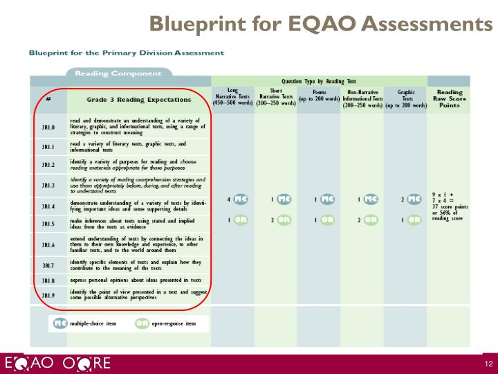 Blueprint for EQAO Assessments