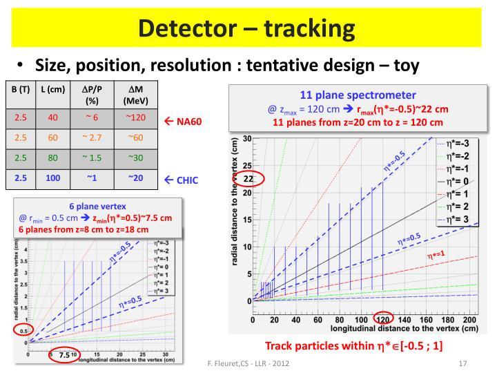 Detector –