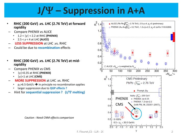 J y suppression in a a