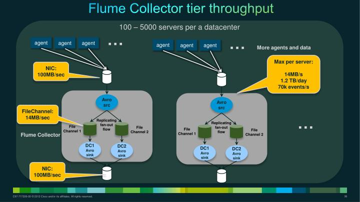 Flume Collector tier throughput