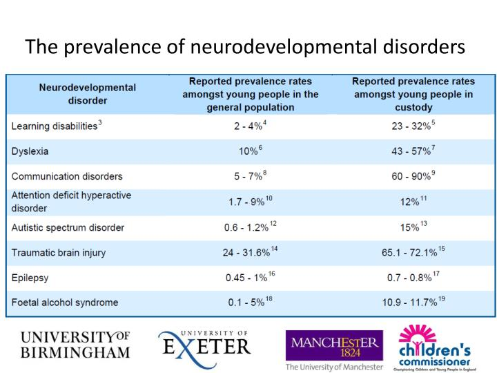 The prevalence of neurodevelopmental disorders