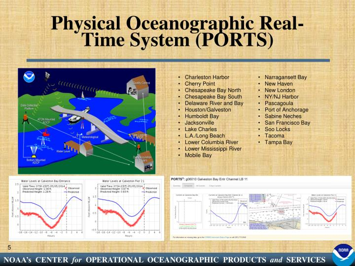 Physical Oceanographic Real-Time System (PORTS)
