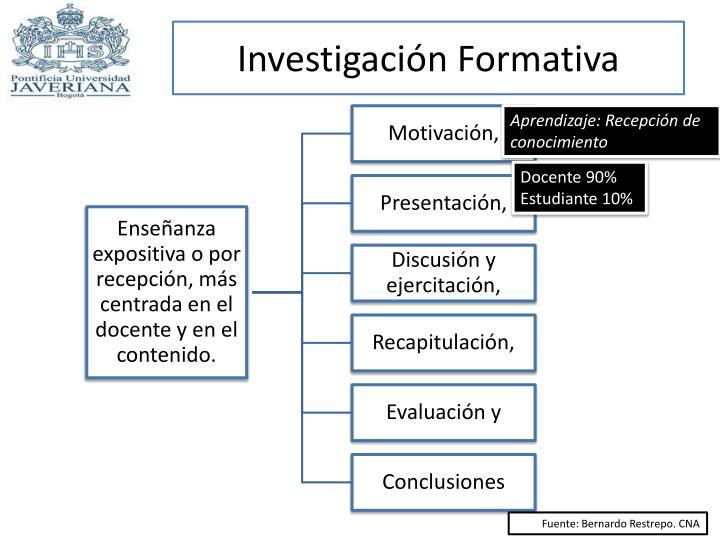 Investigación Formativa