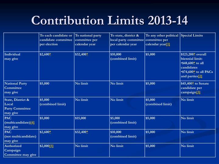 Contribution Limits 2013-14