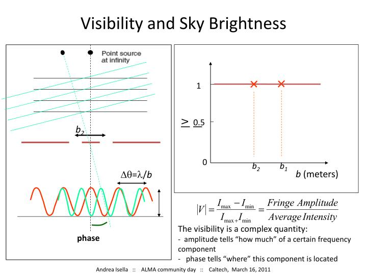 Visibility and Sky Brightness