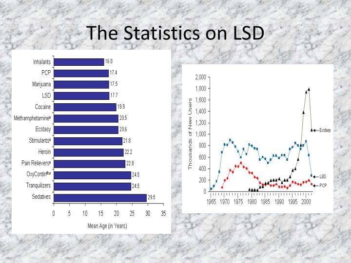 The Statistics on LSD