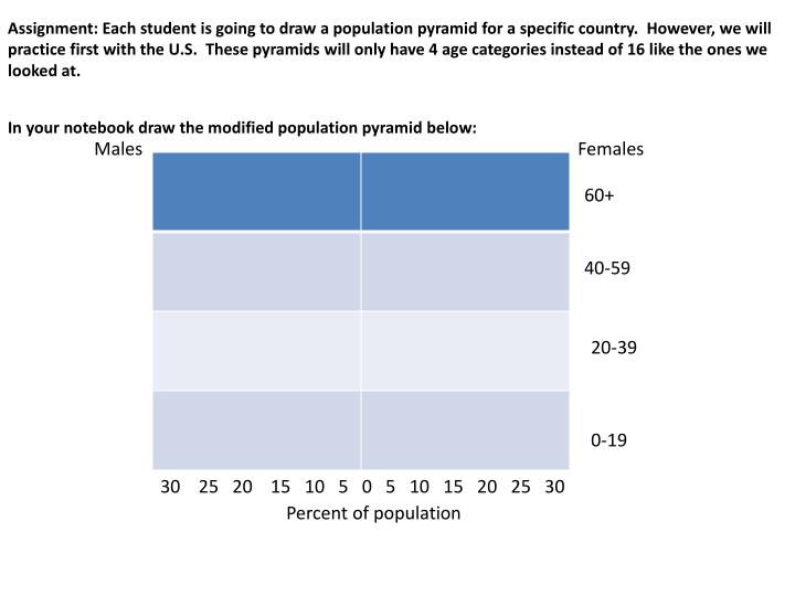 Assignment: Each student is going to draw a population pyramid for a specific country.  However, we ...