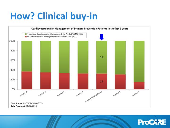 How? Clinical buy-in