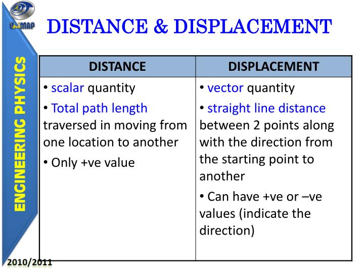 DISTANCE & DISPLACEMENT