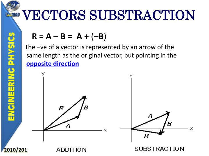 VECTORS SUBSTRACTION