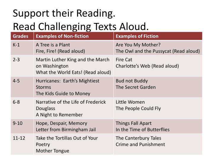 Support their Reading.