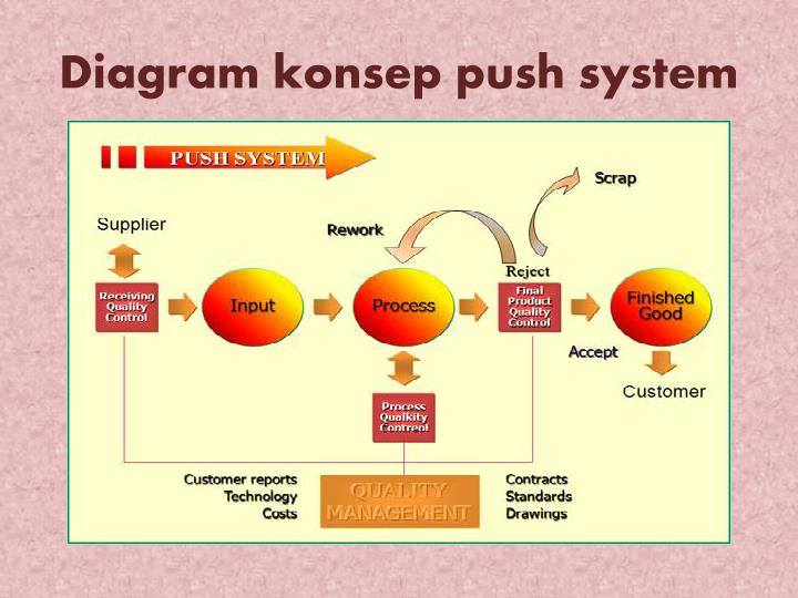 mrp ii diagram ppt push pull amp kanban production systems powerpoint #4