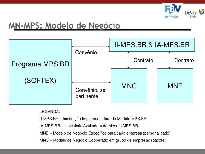 MN-MPS: Modelo de Negócio