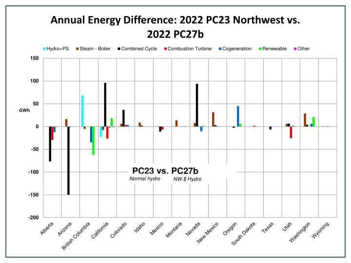 PC23 vs. PC27b