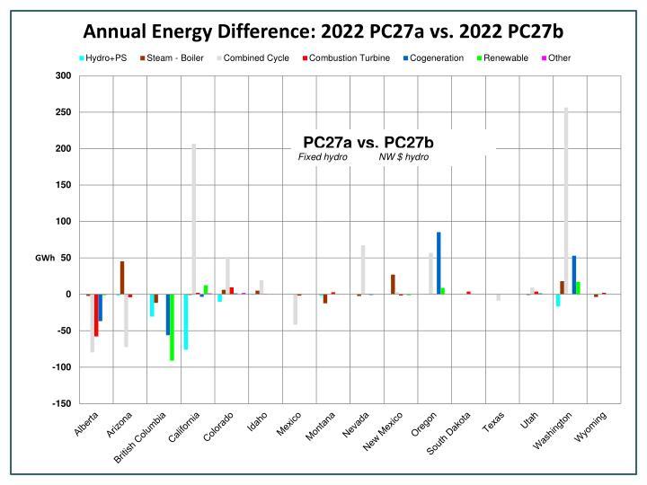 PC27a vs. PC27b