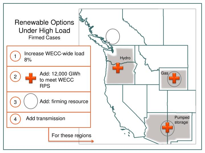 Renewable Options Under High Load