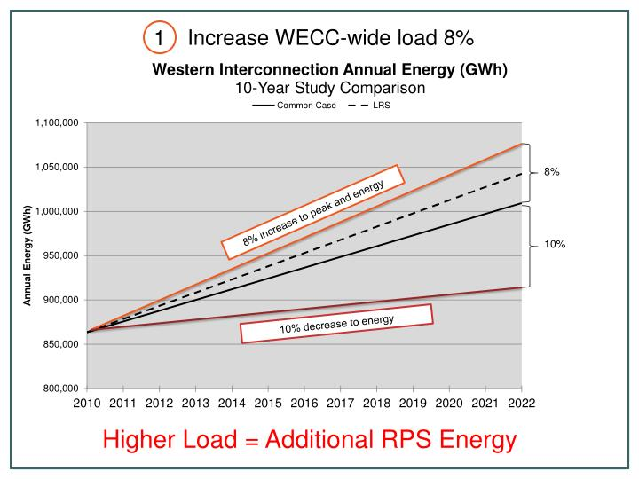 Increase WECC-wide load 8%