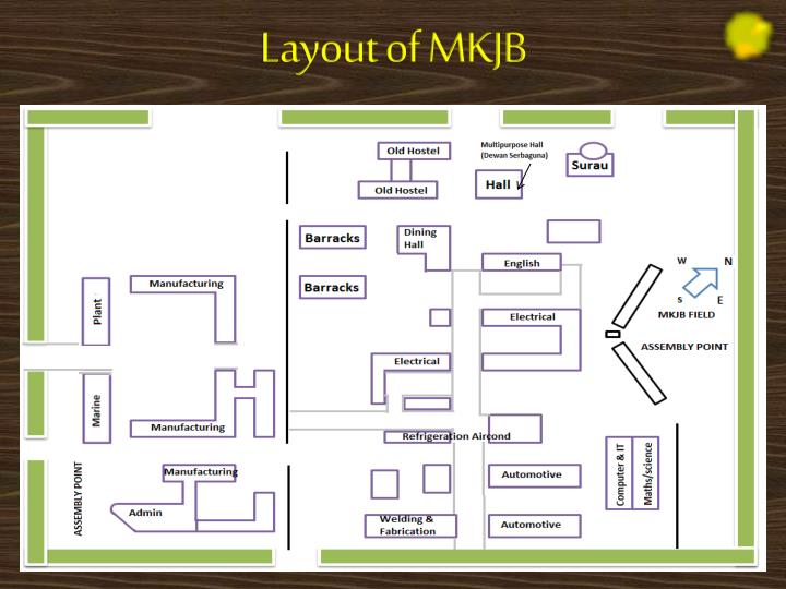 Layout of MKJB