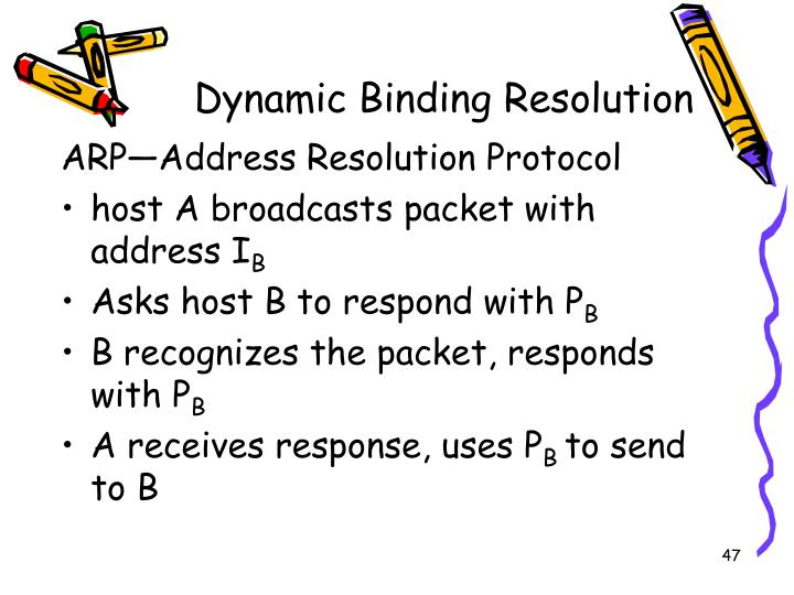 Dynamic Binding Resolution