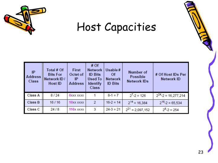 Host Capacities