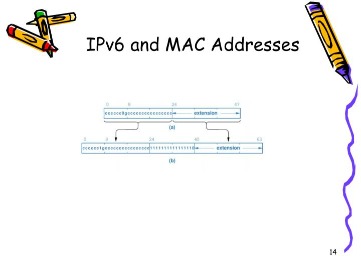 IPv6 and MAC Addresses