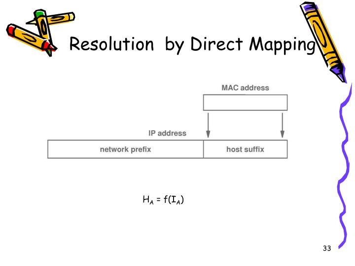 Resolution  by Direct Mapping