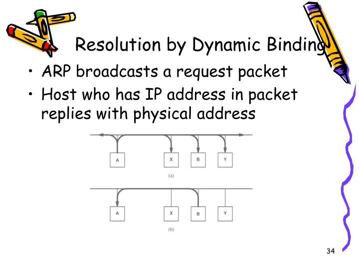 Resolution by Dynamic Binding
