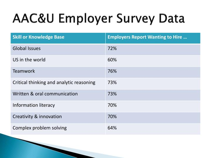 AAC&U Employer Survey Data