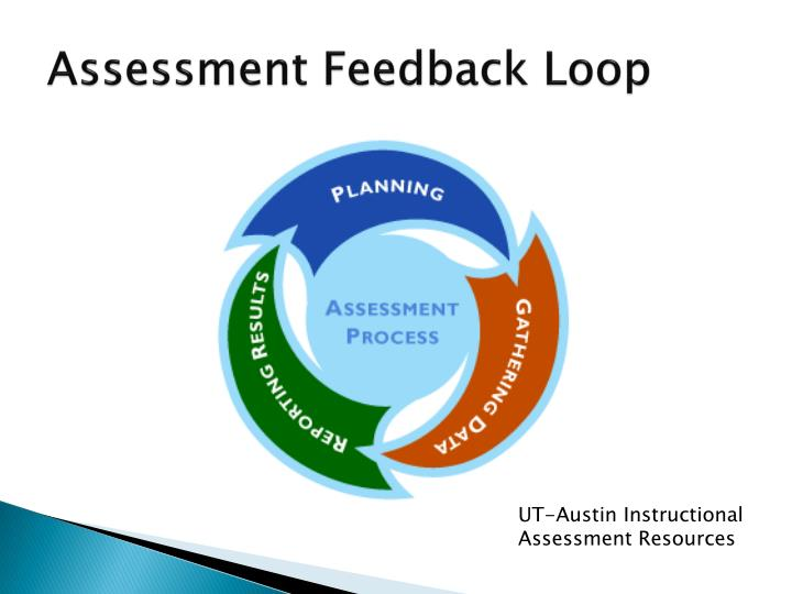 Assessment Feedback Loop