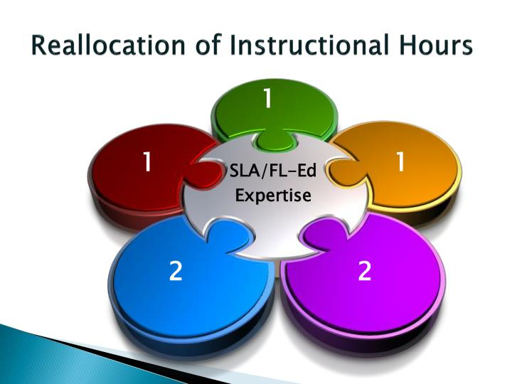 Reallocation of Instructional Hours