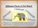 different parts of the beast4