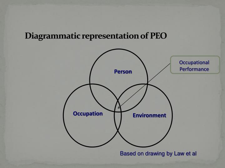 Ppt - The Person-environment-occupation Model Law Et Al  1996 Powerpoint Presentation