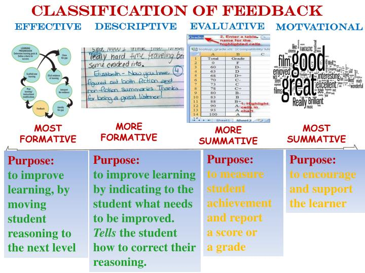 CLASSIFICATION of FEEDBACK