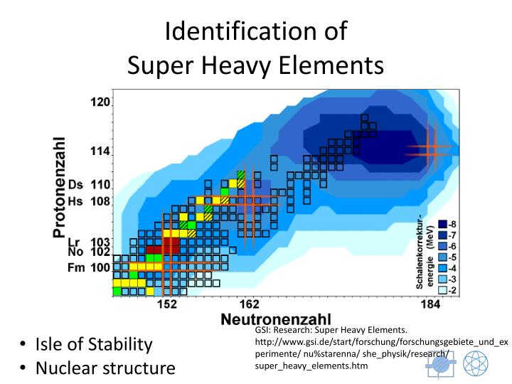 Identification of super heavy elements