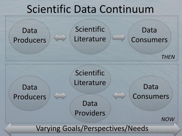 Scientific Data Continuum