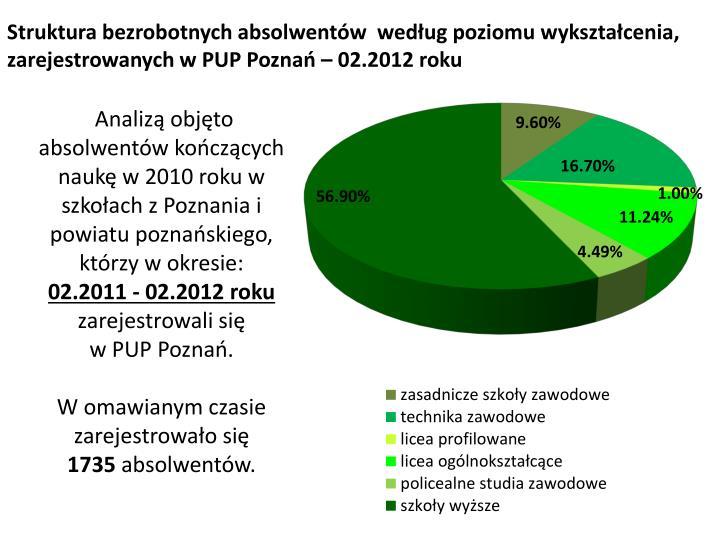 Struktura bezrobotnych absolwentów  według poziomu wykształcenia, zarejestrowanych w PUP Poznań – 02.2012 roku