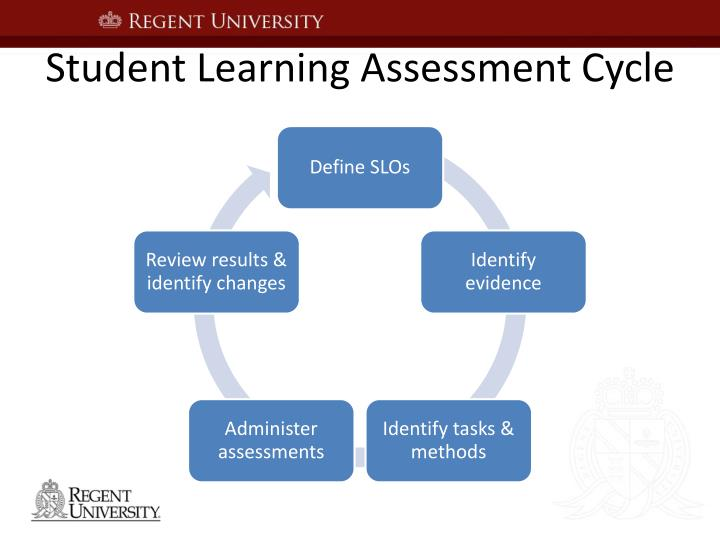 Student Learning Assessment Cycle