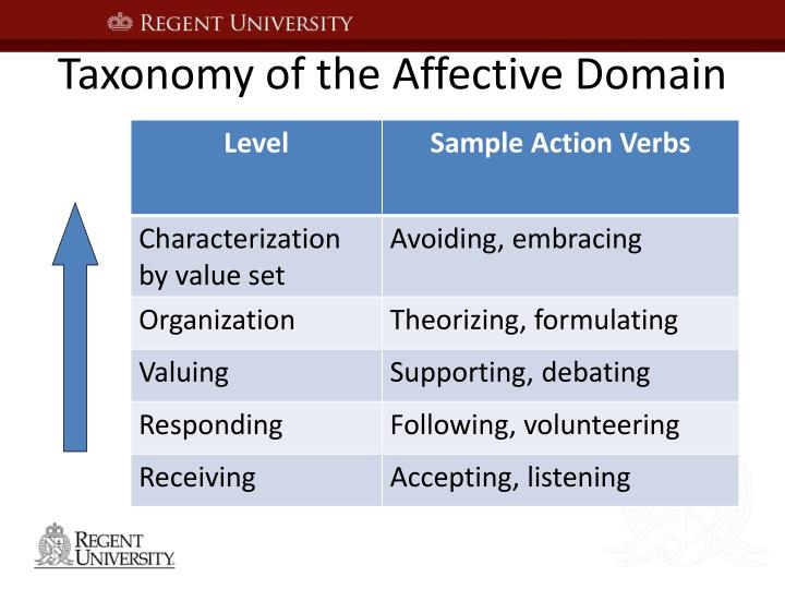 Taxonomy of the Affective Domain