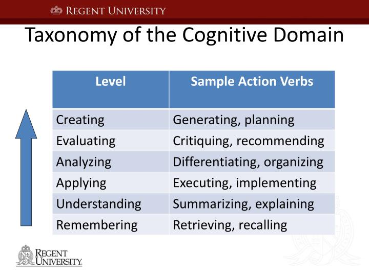 Taxonomy of the Cognitive Domain