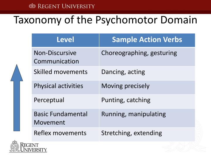 Taxonomy of the Psychomotor Domain