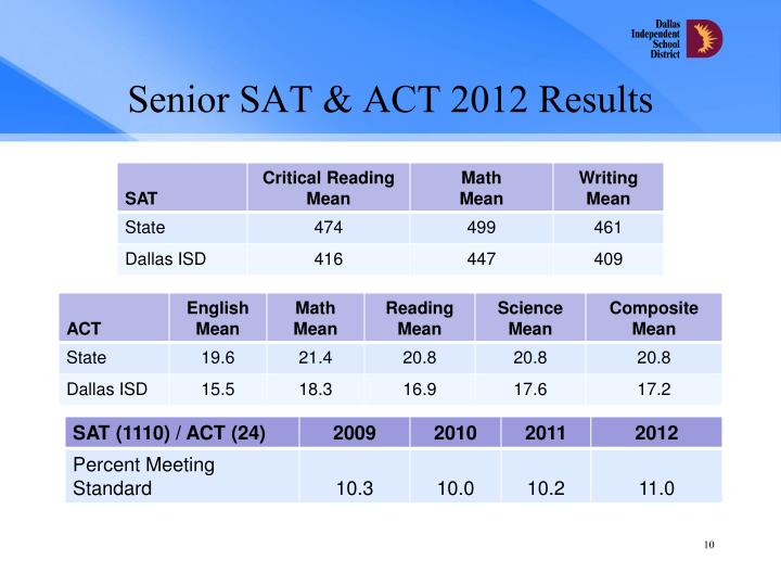 Senior SAT & ACT 2012 Results
