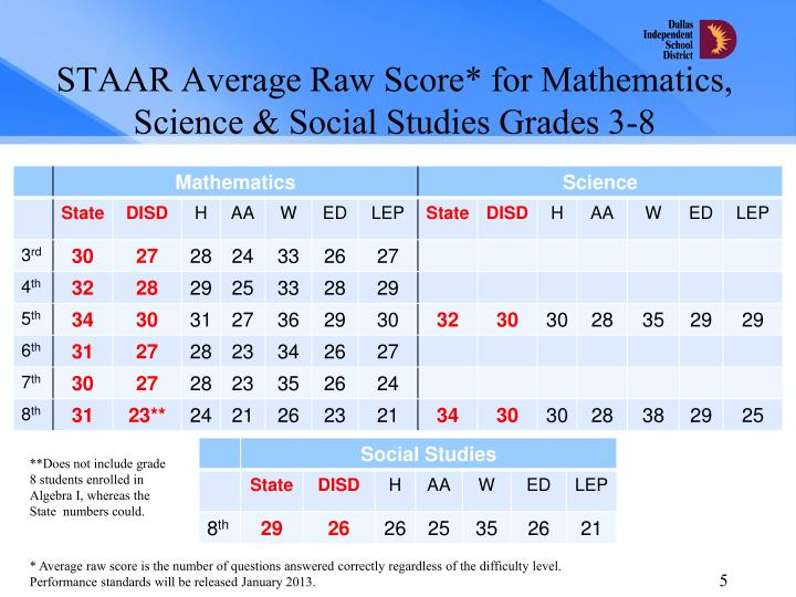 STAAR Average Raw Score* for Mathematics, Science & Social Studies Grades 3-8